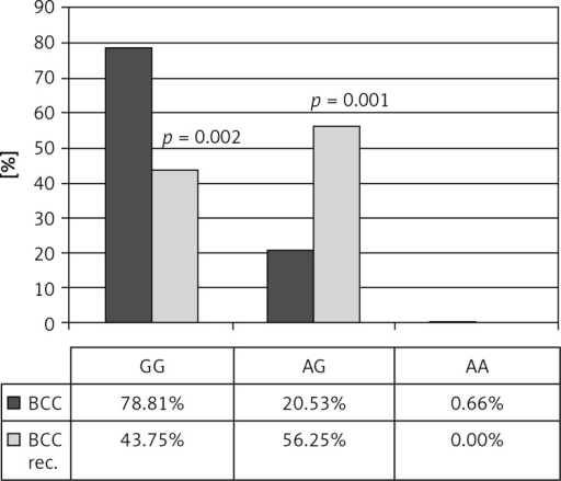 Genotype frequencies of –308 G/A TNF polymorphism in BCC patients with and without tumor recurrence