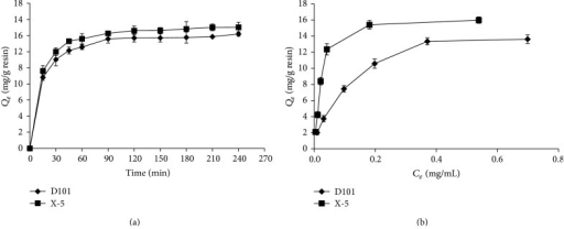 Adsorption kinetics curves (a) and adsorption isotherms curves (b) for liriodendrin on D101 and X-5 resins at 25°C.