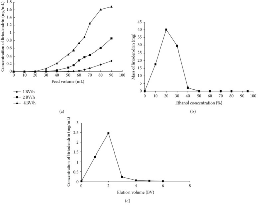 Dynamic adsorption and desorption test curves on X-5 resin. (a) Dynamic leakage curve, (b) gradient elution curve, and (c) isocratic desorption curve of liriodendrin on X-5 resin column at 25°C.