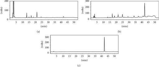 HPLC chromatograms of samples before treatment (a) and after treatment (b) on X-5 resin; liriodendrin purified by crystallization (c).