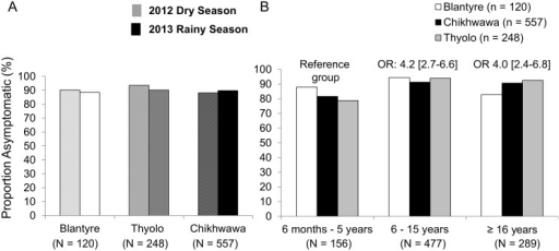 Asymptomatic infections among malaria-infected individuals by season and district (A) and by age group (B).Asymptomatic malaria was defined as PCR positive, with temperature <37.5°C and without reported fever within 48 hours. Prevalence differences were comparable (and Pearson chi-square P values >0.05) across districts in dry and rainy seasons and between seasons. In 2B, the odds of asymptomatic infection by age group were adjusted for season and sex and were statistically significant in Chikhwawa and Thyolo but not in Blantyre (Pinteraction age and district = 0.001).