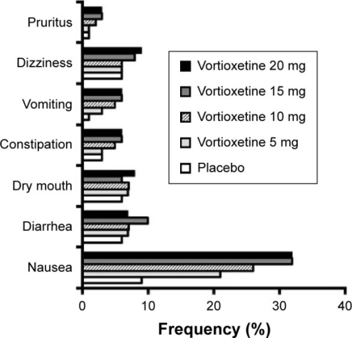 Frequency of selected treatment-emergent adverse effects, based on pooled data from short-term randomized trials of vortioxetine in adults with major depression.Notes: This graph displays the pooled frequency of selected treatment-emergent adverse effects by vortioxetine dose from short-term (6–8 weeks) placebo-controlled studies in adults with major depression (2,616 were treated with vortioxetine), as reported in the vortioxetine drug label. Only selected adverse effects that occurred in ≥2% of vortioxetine-treated patients at any dose and occurred ≥2% more frequently with vortioxetine than with placebo are shown.