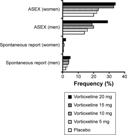 Frequency of selected adverse effects on sexual functioning, based on pooled data from short-term randomized trials of vortioxetine in adults with major depression.Notes: This graph displays the pooled sex-specific frequencies of treatment-emergent adverse effects on sexual performance by spontaneous self-report and according to Arizona Sexual Experiences Scale scores, as reported in the vortioxetine drug label.Abbreviation: ASEX, Arizona Sexual Experiences Scale.