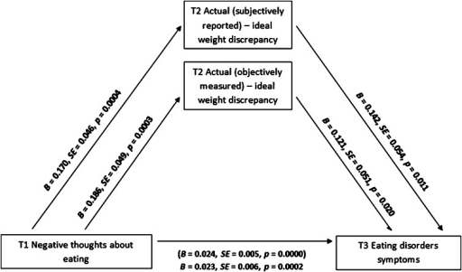 Weight discrepancies (T2) as mediators between negative thoughts about eating (T1) and eating disorder symptoms (T3): results of the mediation analysis