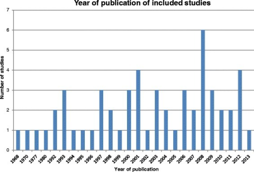 Year of publication of included studies