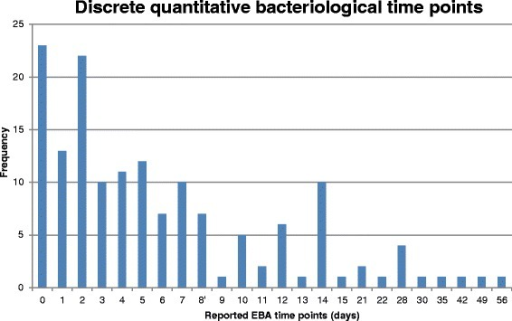 Reported time points in Phase IIA studies - discrete quantitative bacteriological time points