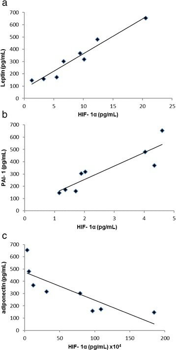 Correlation between HIF-1 α concentration and adipokines secretion. a Correlation between HIF-1 α and leptin, R2 = 0.94, p = 0.01. b Correlation between HIF-1 α and PAI-1, R2 = 0.80, p = 0.01. c Correlation between HIF-1 α and adiponectin, R2 = 0.70, p = 0.01. The statistical significance between variables studied was determined by Pearson Correlation- n = 10