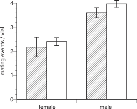Total number of matings observed (± s.e.) per four pairs in a vial when male-limited evolved chromosomes (shaded bars) and C (open bars) are expressed in females (left side) and in males (right side).No significant differences in mating rate were detected between selection treatments in either sex. Because of the spot check strategy employed (checks every hour, with mating lasting 17 minutes, on average), mating rate estimates are several times lower than real mating rates.