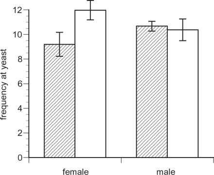 Number of individuals present at the yeast food source (± s.e.) when ML chromosomes (shaded bars) and C chromosomes (open bars) were expressed in females (left side) and males (right side) in vials containing individuals of both sexes.