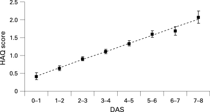 Marginal means for the Health Assessment Questionnaire (HAQ) score, adjusted for age, sex, disease duration, treatment, Sharp score and time as a function of disease activity score (DAS) in categories of one unit (error bars reflect standard error).