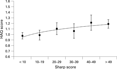 Marginal means for the Health Assessment Questionnaire (HAQ) scores adjusted for age, sex, disease duration, treatment, Disease Activity Score (DAS), Sharp score and time as a function of increasing Sharp scores (in categories of 10 units; error bars reflect standard error).