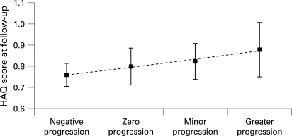 Marginal means for the Health Assessment Questionnaire (HAQ) score, adjusted for age, sex, disease duration, treatment, disease activity score (DAS), Sharp score and time, as a function of change in Sharp score (four categories of progression; error bars reflect standard error).