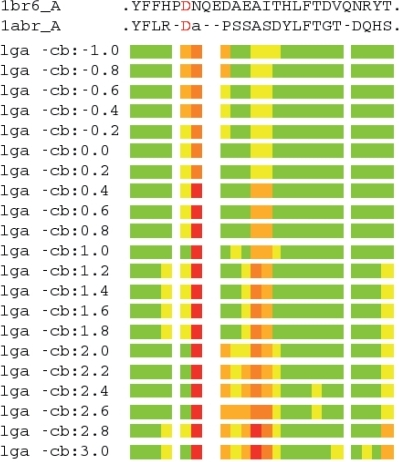 Graphical representation of structural deviations between residues of 1br6_A (ricin) and 1abr_A (abrin) aligned using LGA with varying points of representation. Each bar represents a different superposition, using a distinct point of representation. Shown are structural deviations for the alignment shown in the first and last sequence fragments of Fig. 1A. Colored bars indicate R-R distance ranges: residues superimposed below 2.0 Ǻ are in green, below 4.0Ǻ are in yellow, below 6.0Ǻ are in orange, below 8.0Ǻ are in brown, and at or above 8.0Ǻ are in red. Lower-case letter indicates residue that was not assigned correspondence, due to distance cutoffs being exceeded.