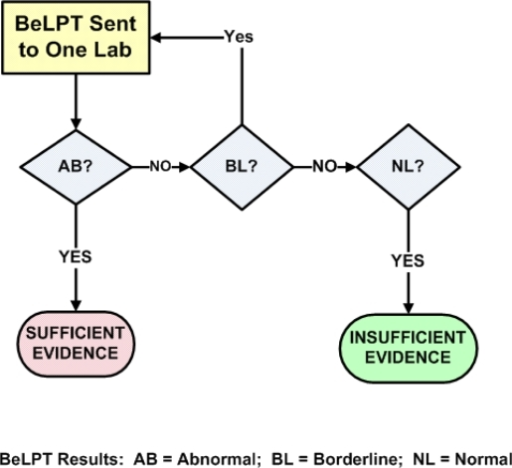 One abnormal BeLPT provides sufficient evidence for beryllium sensitization.