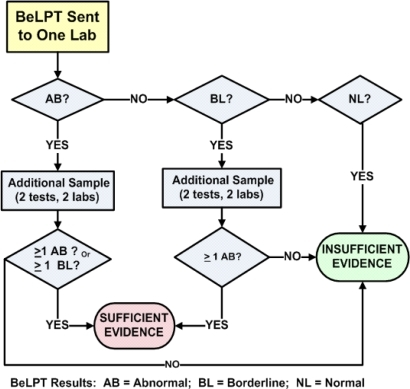 One abnormal and one borderline provide sufficient evidence for beryllium sensitization.