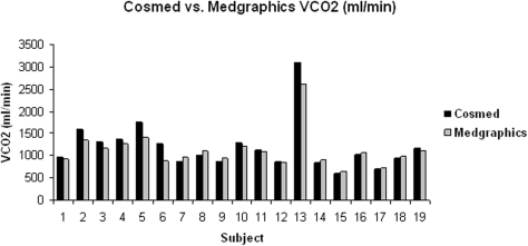 Comparison of VCO2 (ml/min) values between the Cosmed K4b2 and Medgraphics metabolic analyzers.