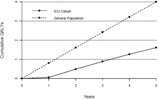 Cumulative mean quality adjusted life year (QALYs) in ICU survivors up to five years after ICU discharge (solid line) compared to normal population (dotted line). After five years the ICU cohort has accumulated significantly less QALYs (P < 0.001) than the age- and sex-matched cohort of the general population. ICU = intensive care unit.