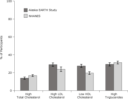 Age-adjusted prevalence of dyslipidemia for Alaska EARTH Study participants, 2004-2006, compared with Alaska NHANES participants, 1999-2004. Error bars represent 95% confidence intervals. Direct age standardization is based on the 2000 census standard population for adults aged 20 years or older using age groups 20 to 34 years, 35 to 44 years, 45 to 54 years, 55 to 64 years, and 65 years or older. Clinical risk factor categories for EARTH Study participants are based on recommendations from the National Cholesterol Education Program (11). Clinical risk factor categories for NHANES participants are based on Health, United States, 2007 (16), Hyre et al (19), and Kuklina et al (20). Abbreviations: EARTH, Education and Research Towards Health; NHANES, National Health and Nutrition Examination Survey; LDL, low-density lipoprotein; HDL, high-density lipoprotein.