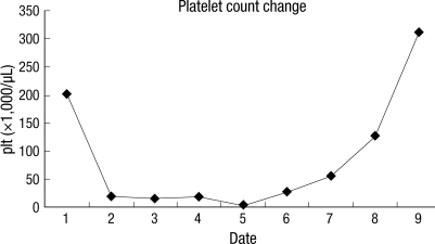 Serial change of platelet count.