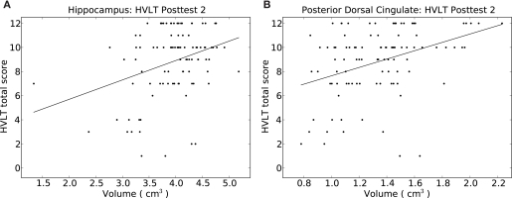 Depiction of the relationship between HVLT delayed correct recall score at posttest 2 versus the volume of (A) the hippocampus, and (B) the posterior dorsal cingulate gyrus. Simple least-squares lines are plotted; detailed regression results appear in Tables 4 and 5.