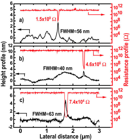 Height and local resistance profile involving single SiNWs for different phosphorus doping levels : (a) undoped, (b) [P] ≈ 1 × 1018 cm-3, and (c) [P] ≈ 1 × 1020 cm-3.