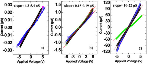 CP-AFM I-V measurements on single phosphorus-doped SiNWs for different doping levels : (a) undoped, (b) [P] ≈ 1 × 1018 cm-3, and (c) [P] ≈ 1 × 1020 cm-3