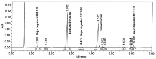 Typical chromatogram of peroxide degraded drug product