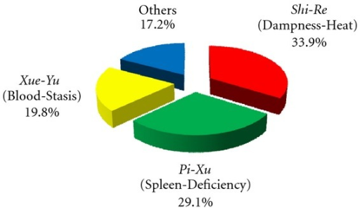 Percentages of pancreatic patients diagnosed with various TCM ZHENG conditions. Data on ZHENG distribution were extracted and analyzed from 34 clinical articles published between January 1, 1998 and December 31, 2008.