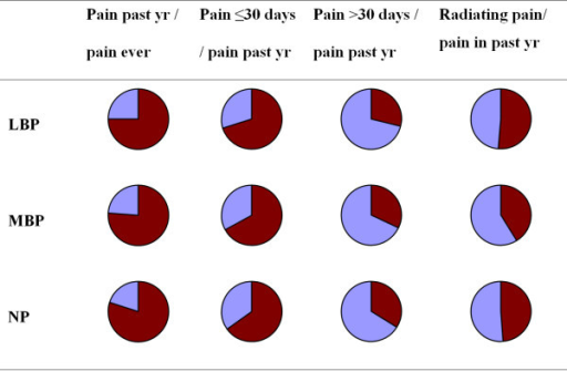 Relative proportions of pain by region of back pain. Pie diagrams of the relative proportions of people reporting pain by region of back pain in relation to pain in the past year or pain ever. The dark red areas represent the percentage of individuals with back pain or radiating pain.