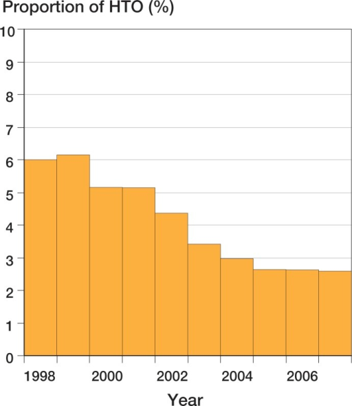 HTO as proportion of primary knee reconstruction surgery in Sweden, 1998–2007.