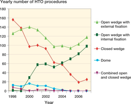 The frequency of the different methods of HTO per year.
