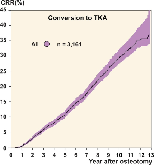 Cumulative revision rate (CRR) of HTO, with follow-up to 2010.