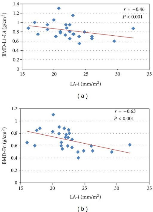Linear correlation in PHPT patients between left atrium diameter (LAi) and bone mineral density (BMD) at lumbar spine (a) (r = −0.46; P < 0.01) and femoral neck (b) (r = −0.63; P < 0.001).