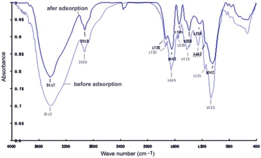 The infrared spectra of HZ-7 before and after Cr(VI) adsorption.