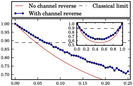 Bit flip channel.Probability of winning the pseudo-telepathy game with and without the use of our approach as a function of the noise parameter α for the bit flip channel. The inset shows the probability of winning for α∈ [0; 1].