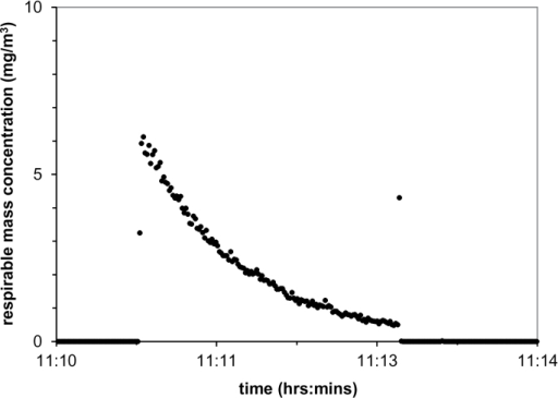 . Time dependence of respirable particle mass concentration (measured by a photometer) for Pyrograf III CNFs, following initial dispersion of 5mg within the dustiness chamber.