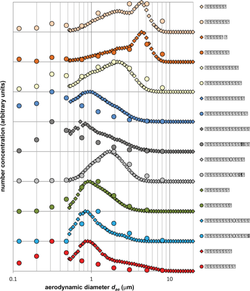 . Aerodynamic particle size distributions by number (provided by the ELPI and APS) for several materials with increasing Dresp/Dtot. Particle number concentrations have been peak-normalized (hence arbitrary units). The materials are ordered (top through bottom with increasing Dresp/Dtot) by nanoclays PGV and PGN, Holland Lactose, Mitsui VII MWCNT, Pyrograph III CNF, Printex 90 Carbon Black, Arizona Road Dust, Aerosil 50 OX fumed SiO2, and HiPCO SWCNT.