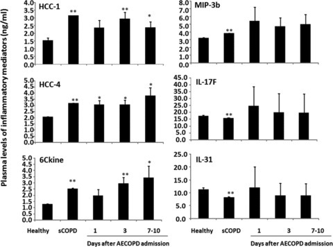 Plasma levels of hemofiltrate CC-chemokine (HCC)-1 and -4, chemokine (C-C motif) ligand 21 (6Ckine), interleukin (IL)-17F and -31 and macrophage inflammatory proteins (MIP)-3b in healthy, patients with stable COPD (sCOPD) and AECOPD patients on days 1, 3 and 7–10. * and ** stand for P values less than 0.05 and 0.01, respectively, as compared with healthy control.
