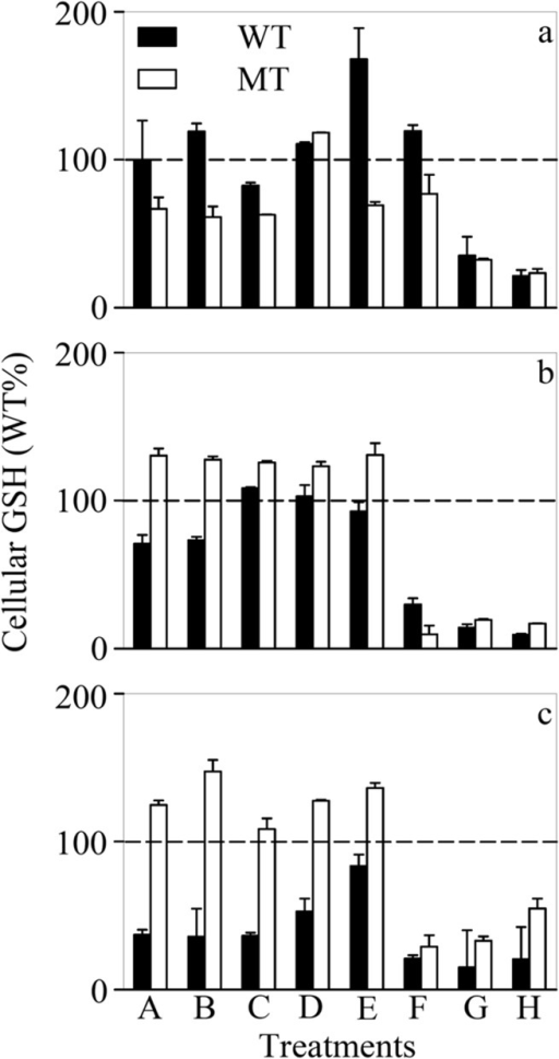 Cellular concentration of glutathione ([GSH]cell) in treatments A-H of the (a) nutrient-enriched (+NP), (b) phosphorus-limited (-P), and (c) nitrogen-limited (-N) toxicity tests for Microcystis aeruginosa PCC 7806 (WT, black bar) and its MC-lacking mutant (MT, white bar).All values were normalized to levels (100% as represented by the dashed lines) detected in the WT strain at the lowest respective Cd concentration (Treatment A). Cd concentration in treatments A-H ([Cd]T, 1.00×10-8—9.95×10-6 M; [Cd2+]F, 1.00×10-13—1.21×10-8 M) is listed in Table B of S1 File. Data are mean ± standard error (n = 2)