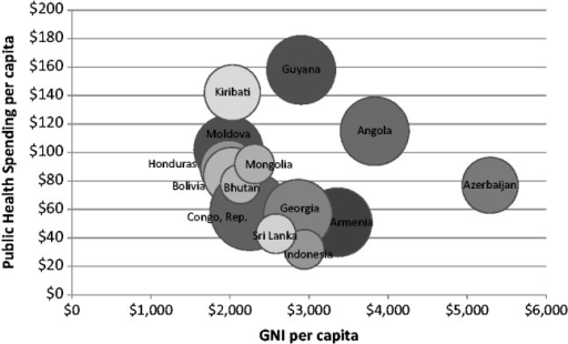 Countries graduating from GAVI support: 2011 GNI per capita, 2011 public spending on health per capita, and number of new vaccines adopted or pending adoption with GAVI support. Note: The smallest bubble represents one vaccine adopted or pending adoption with GAVI support; the largest represents four vaccines.