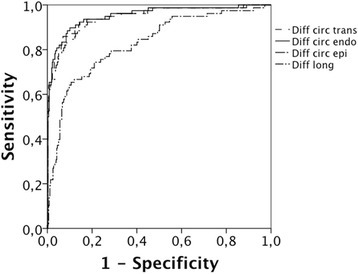 ROC curves for layer strain expressed as differential strain versus the detection of >50 % transmurality of scar. Diff circ endo = subendocardial circumferential differential strain, Diff circ epi = epicardial circumferential differential strain, Diff circ = transmural circumferential differential strain, Diff long = longitudinal differential strain