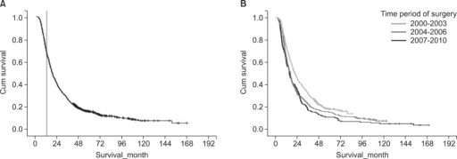 Kaplan-Meier survival curves for patient survival. (A) Disease-free survival rate of all 947 patients who underwent surgical resection for pancreatic adenocarcinoma. Landmark line showing 12 months; (B) Comparison of the disease-free survival rate stratified according to the time period during which surgery was performed.