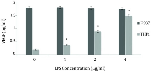 Effect of LPS on VEGF Production by U937 AND THP1 Leukemic CellsThe leukemic cells (1 × 106 cells/mL) were cultured in complete RPMI-1640 medium and then were stimulated with different concentrations of lypopolysaccharide (LPS) (0 - 4 µg/mL) for 48 hours. At the end of incubation, VEGF concentration in conditioned medium was quantified by ELISA. Data are Mean ± SEM of three independent experiments.*P < 0.05 was considered significant.
