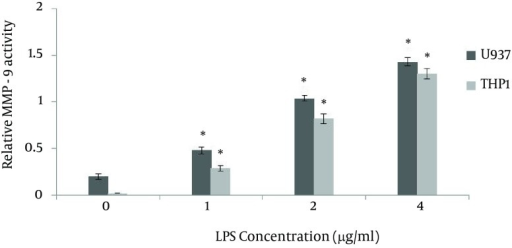 Effect of LPS on MMP-9 Activity in U937 and THP1 Leukemic CellsThe THP1 leukemic cells (1 × 106 cells/mL) were cultured in complete RPMI-1640 medium and then were stimulated with different concentrations of lypopolysaccharide (LPS) (0 - 4 µg/mL) for 48 hours. At the end of treatment, MMP-9 activity in conditioned medium was measured by gelatin zymography. Data are Mean ± SEM of three independent experiments. *P < 0.05 was considered significant.