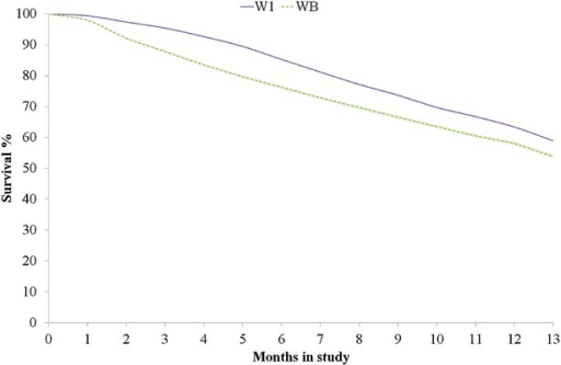 Percentage of survival of layer chickens for lines W1 and WB throughout the experiment (max = 13 months)