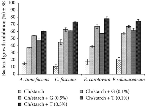 The in vitro inhibition of A. tumefaciens, C. fascians, E. carotovora, and P. solanacearum with chitosan films enriched with 0.1 and 0.5% geraniol or thymol by NB spectrophotometric technique. Inhibition was calculated per 0.005 g film per each treatment. Ch: chitosan; G: geraniol; T: thymol.