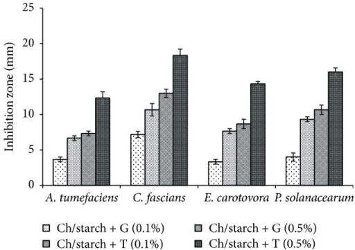 The in vitro inhibition of A. tumefaciens, C. fascians, E. carotovora, and P. solanacearum on NA plates with chitosan films enriched with 0.1 and 0.5% geraniol or thymol. Plates were inoculated with 105–106 colony-forming units (CFU)/plate and incubated for 48 h at 37°C. The initial disc diameter was 10 mm, and the inside diameter of Petri dish was 50 mm. Ch: chitosan; G: geraniol; T: thymol.