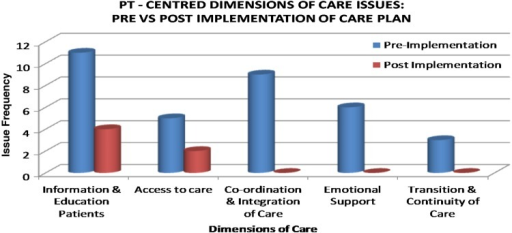 Pre- and post-implementation interviews of patients and caregivers.