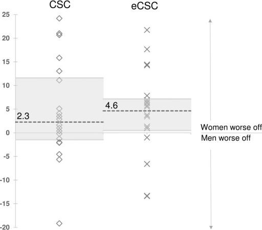 Absolute inequality between women and men in cataract surgical coverage                            (CSCpersons <6/60), and effective cataract surgical                        coverage (eCSCpersons <6/60) in 20 countries,                        2005–2013.                    Absolute inequality is the difference between women and men (e.g. CSC in                        men–CSC in women); a positive value indicates women are worse off.                        Horizontal dashed lines and labels indicate the median values of all                        studies. Grey shading indicates the inter-quartile range (middle 50% of                        studies).