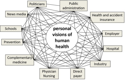 Interprofessional and intersectoral cooperation is improved by shared objectivesInterprofessional and intersectoral cooperation functions best when all the involved persons serve the same objective. In the case of healthcare, this is difficult because personal visions of health vary from individual to individual. Thus far, health has been an ill-defined concept, and as a result, the concept has not been unifying. Once the Meikirch model is placed in the center, all participants in the health care system are able to work toward the same objectives, i.e., the health of patients.